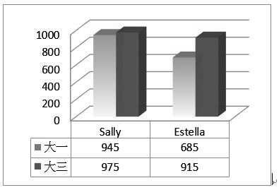 顯示兩位同學英語學習成長圖(多益分數)
